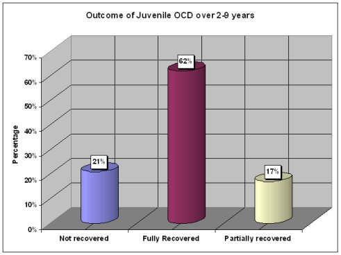 Information – The Speciality OCD Clinic